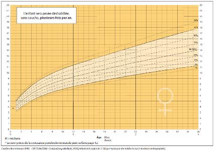 courbes de poids